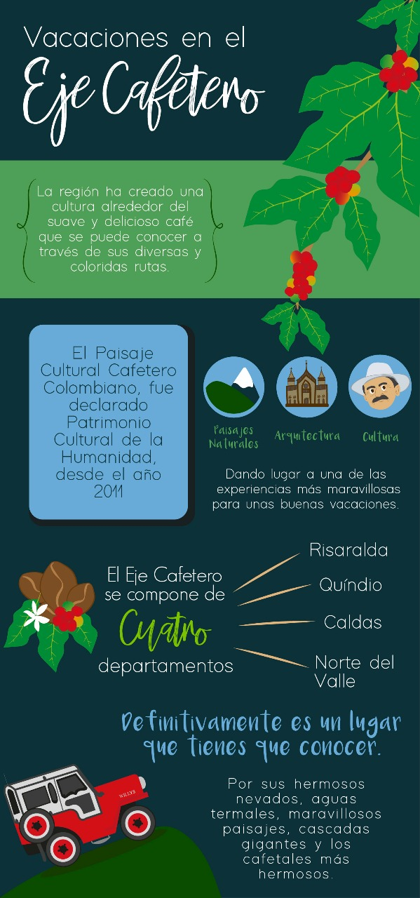 Infografia Eje Cafetero